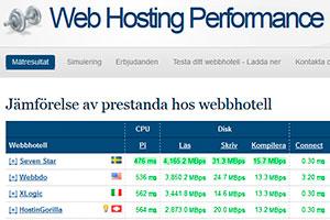 Web Hosting Performance